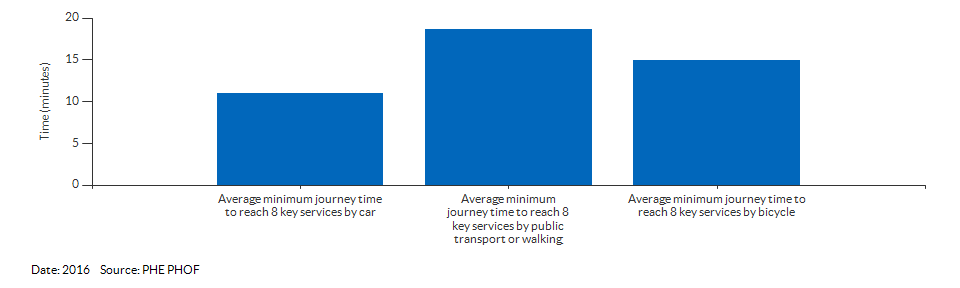 Average minimum journey time to reach 8 key services for Wokingham for 2016