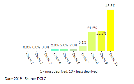 Proportion of LSOAs in Wokingham by IDACI Decile