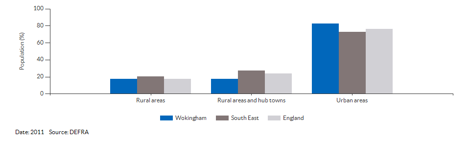 Percentage of the population living in urban and rural areas for Wokingham for 2011