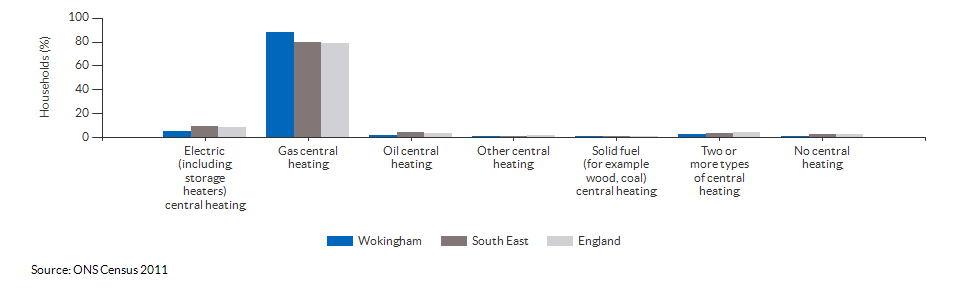 Household central heating in Wokingham for 2011