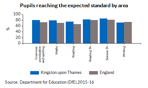 Pupils reaching the expected standard by area