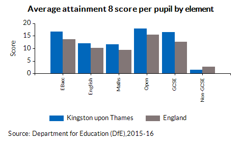 Average attainment 8 score per pupil by element