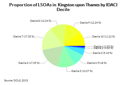 Proportion of LSOAs in  Kingston upon Thames by IDACI Decile