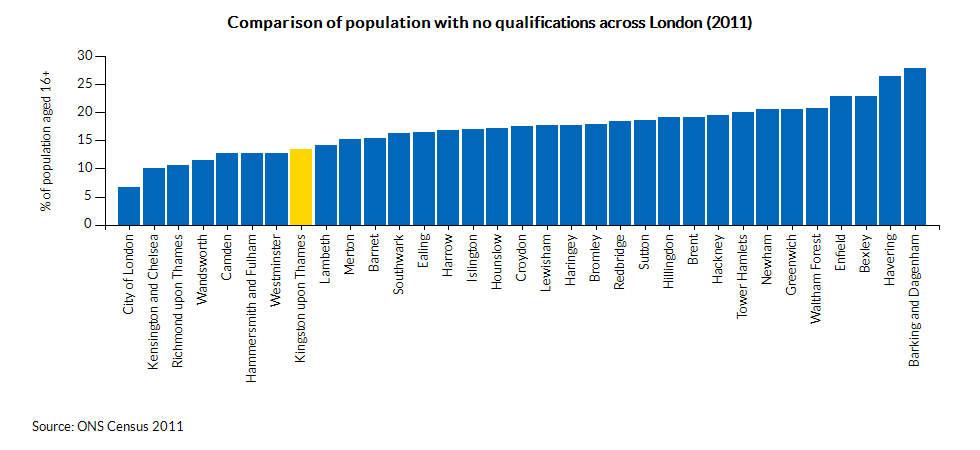 Comparison of population with no qualifications across London (2011)