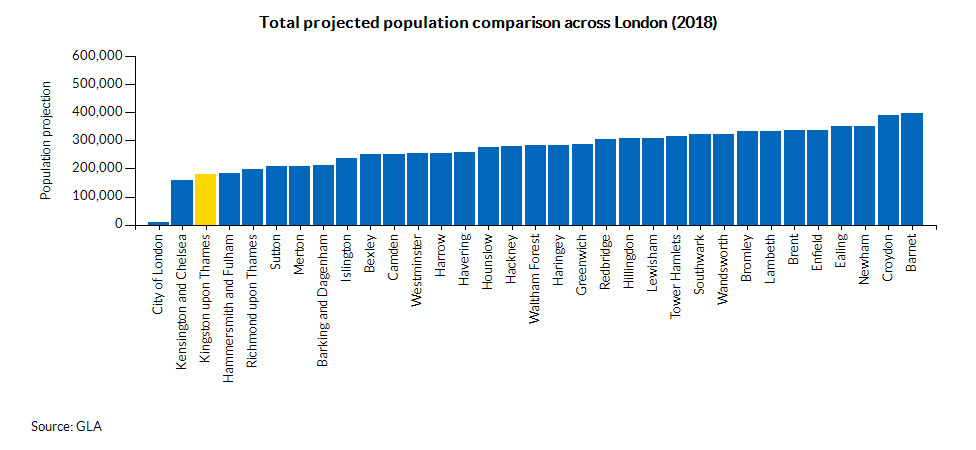 Total projected population comparison across London (2018)