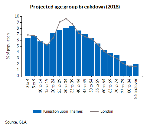 Projected age group breakdown (2018)