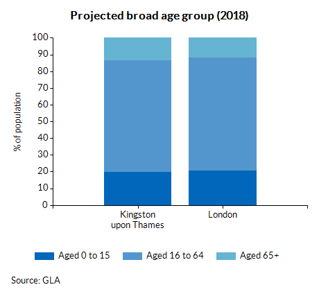 Projected broad age group (2018)