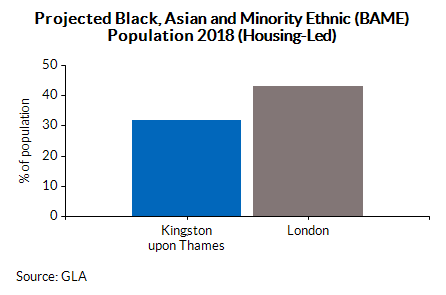Projected Black, Asian and Minority Ethnic (BAME) Population 2018 (Housing-Led)