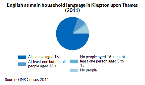 English as main household language in Kingston upon Thames (2011)
