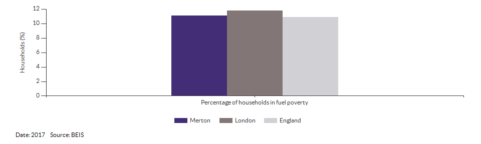 Households in fuel poverty for Merton for 2017