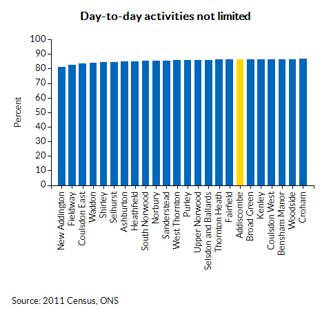 Day-to-day activities not limited