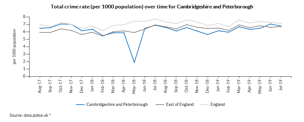 Total crime rate (per 1000 population) over time for Cambridgeshire and Peterborough