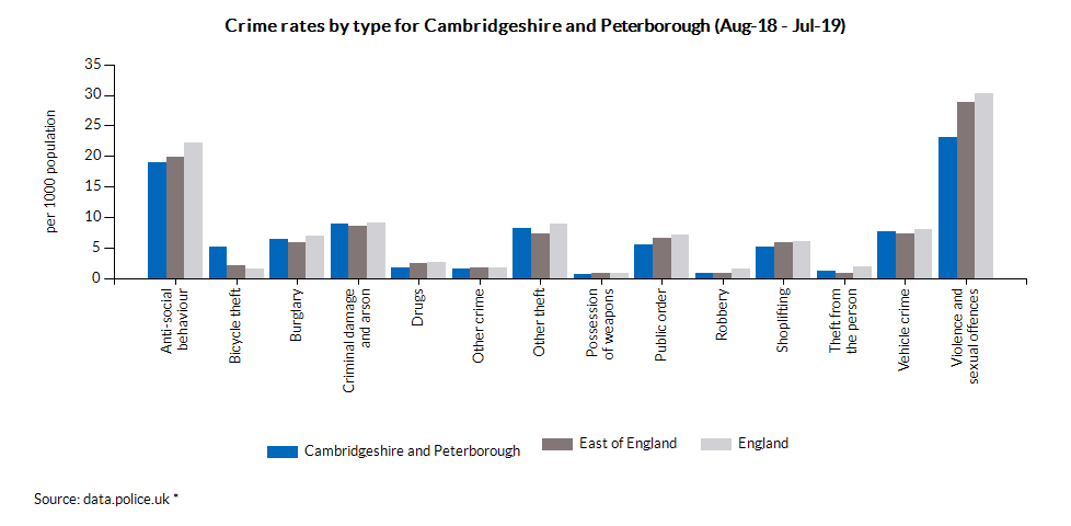 Crime rates by type for Cambridgeshire and Peterborough (Jan-18 - Dec-18)