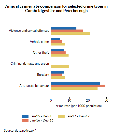 Annual crime rate comparison for selected crime types in Cambridgeshire and Peterborough