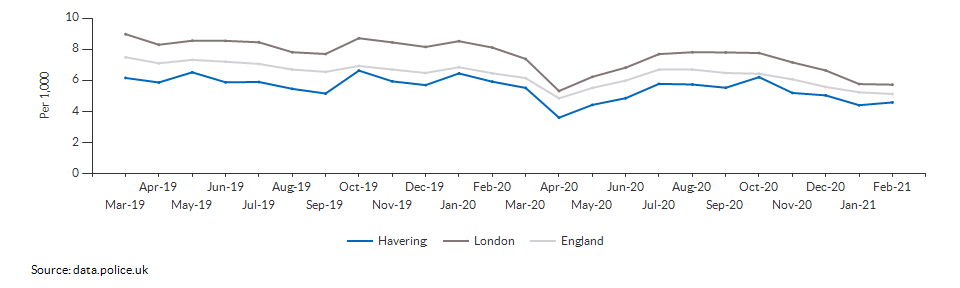 Total crime rate for Havering over time