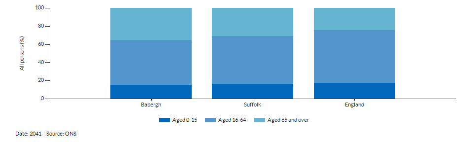 Broad age group population projections for Babergh for 2041