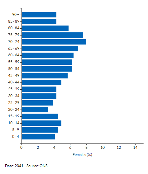 5-year age group female population projections for Babergh for 2041