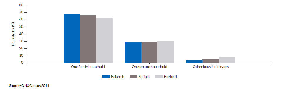 Household composition in Babergh for 2011