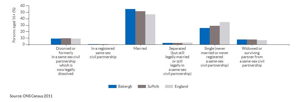 Marital and civil partnership status in Babergh for 2011