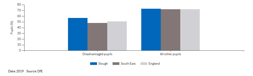 Disadvantaged pupils reaching the expected standard at KS2 for Slough for 2019