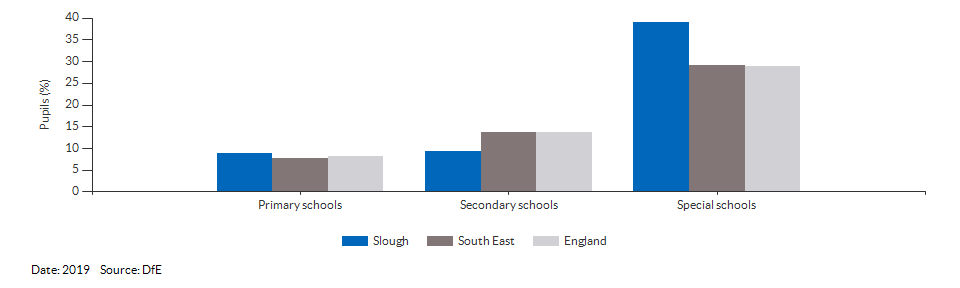 Absences in primary and secondary schools for Slough for 2019