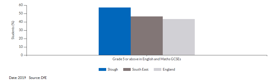 Student achievement in GCSEs for Slough for 2019