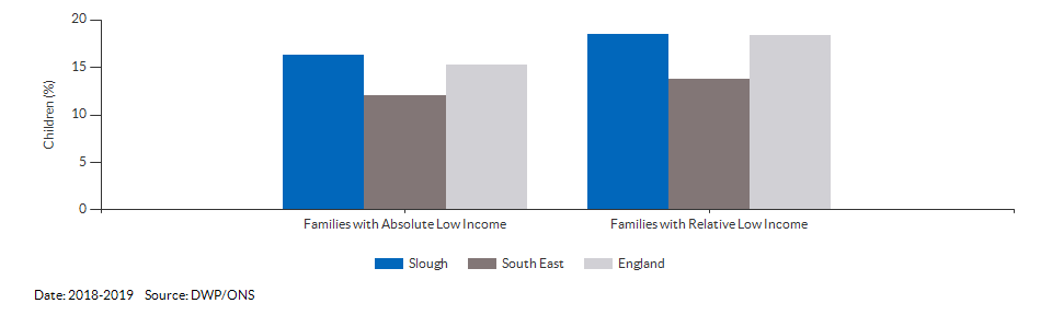 Percentage of children in low income families for Slough for 2018-2019