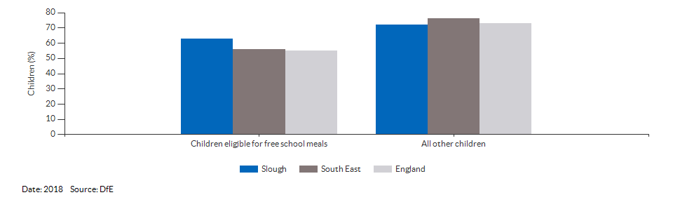 Children eligible for free school meals achieving a good level of development for Slough for 2018