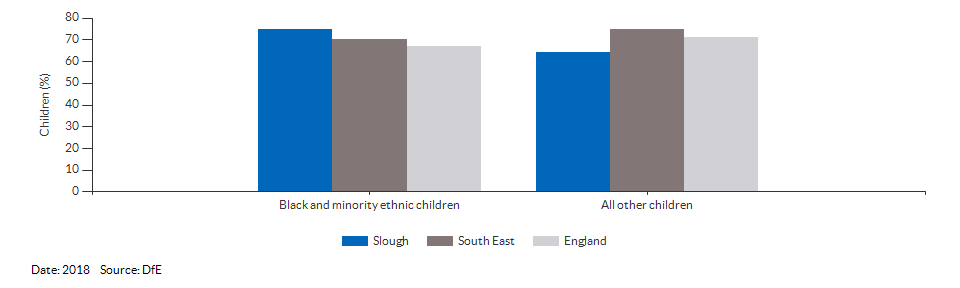 Black and minority ethnic children achieving a good level of development for Slough for 2018