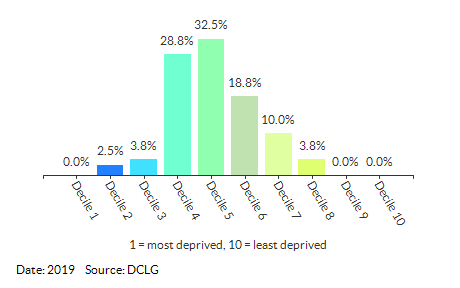 Proportion of LSOAs in Slough by IDACI Decile