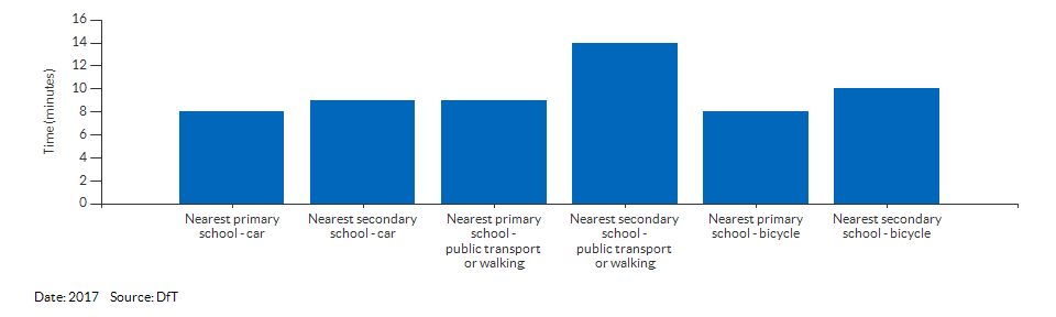 Travel time to the nearest primary or secondary school for Slough for 2017