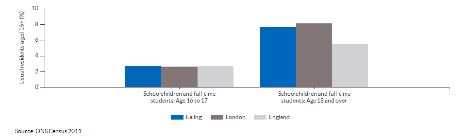 Schoolchildren and students in Ealing for 2011