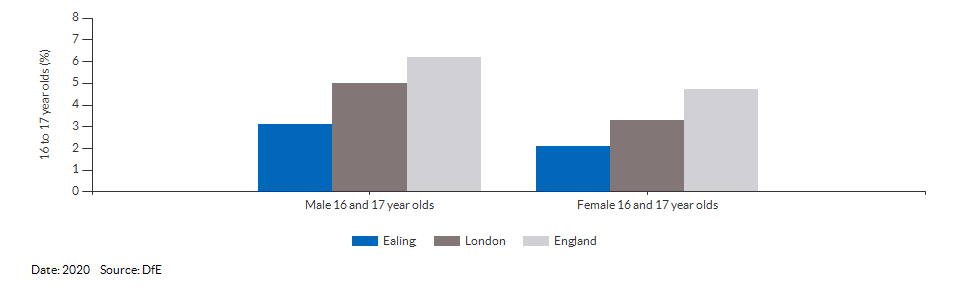 16 to 17 year olds not in education, emplyment or training for Ealing for 2020