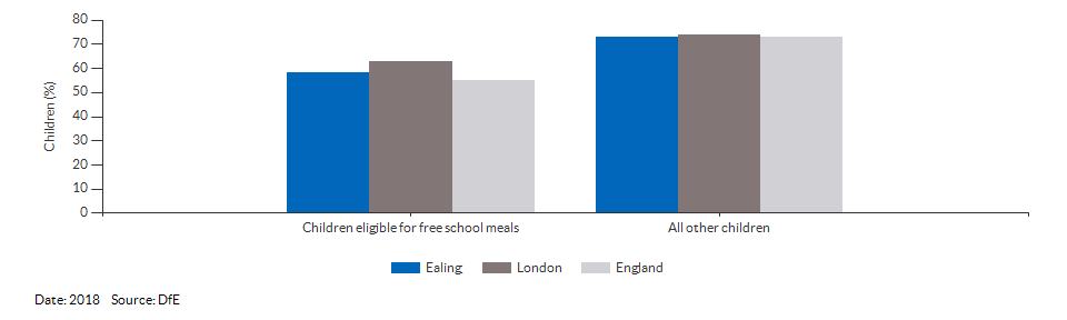Children eligible for free school meals achieving a good level of development for Ealing for 2018