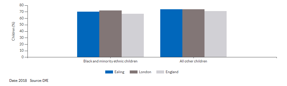 Black and minority ethnic children achieving a good level of development for Ealing for 2018