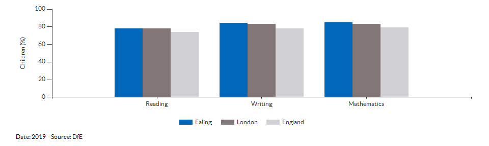 Children reaching the expected standard in reading, writing and maths for Ealing for 2019