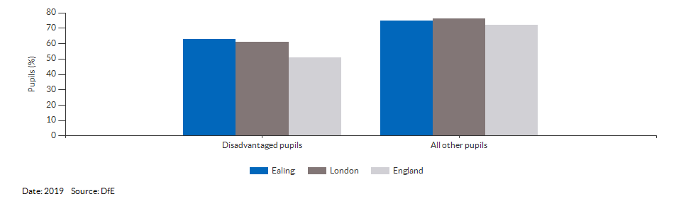 Disadvantaged pupils reaching the expected standard at KS2 for Ealing for 2019