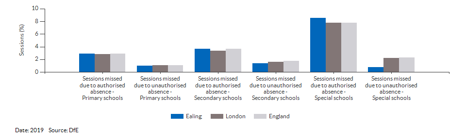 Absences in primary and secondary schools for Ealing for 2019