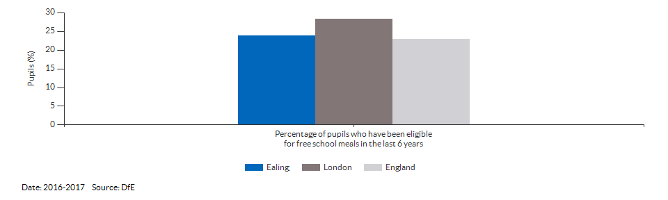 Pupils eligible for free school meals for Ealing for 2016-2017