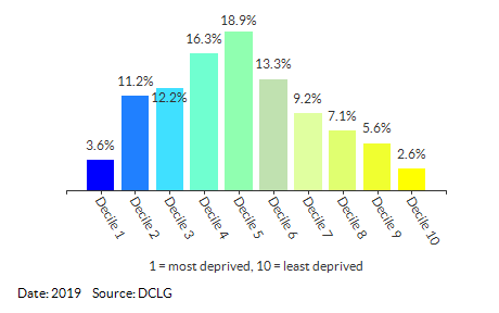 Proportion of LSOAs in Ealing by IDACI Decile