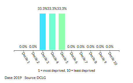 Proportion of LSOAs in Dersingham (King's Lynn and West Norfolk) by Health Deprivation and Disability Decile
