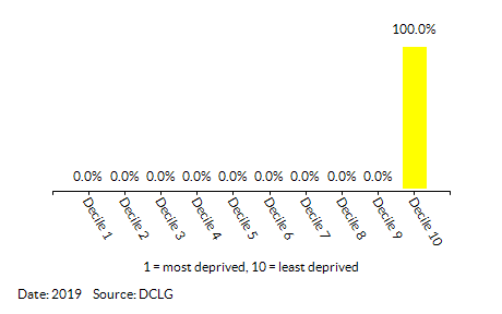 Proportion of LSOAs in Dersingham (King's Lynn and West Norfolk) by Crime Decile