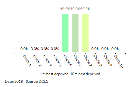 Proportion of LSOAs in Dersingham (King's Lynn and West Norfolk) by Barriers to Housing and Services Decile