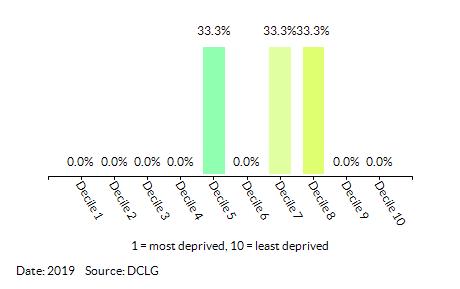 Proportion of LSOAs in Dersingham (King's Lynn and West Norfolk) by Index of Multiple Deprivation (IMD) Decile