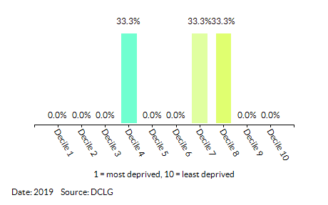 Proportion of LSOAs in  Dersingham (King's Lynn and West Norfolk) by Income Decile