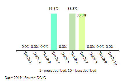 Proportion of LSOAs in  Dersingham (King's Lynn and West Norfolk) by Employment Decile