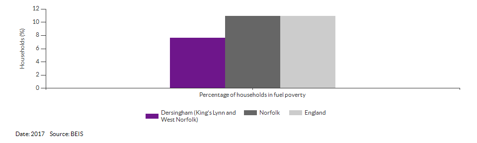 Households in fuel poverty for Dersingham (King's Lynn and West Norfolk) for 2017