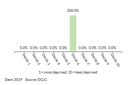 Proportion of LSOAs in Guiltcross (Breckland) by Health Deprivation and Disability Decile