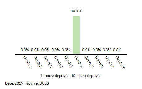 Proportion of LSOAs in Guiltcross (Breckland) by Index of Multiple Deprivation (IMD) Decile