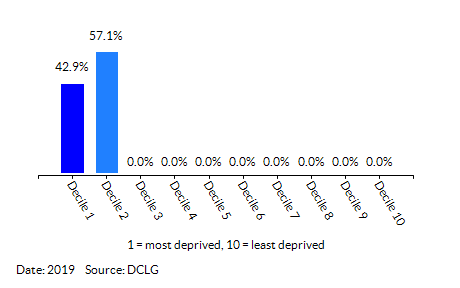 Proportion of LSOAs in Mile Cross (Norwich) by Health Deprivation and Disability Decile
